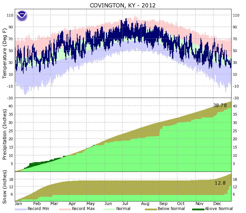 Yearly Climate