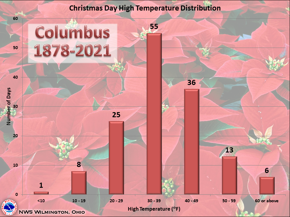 below are graphs showing the frequency distribution of christmas day highlow temperatures precipitation and snowfall for columbus - Whens Christmas Day