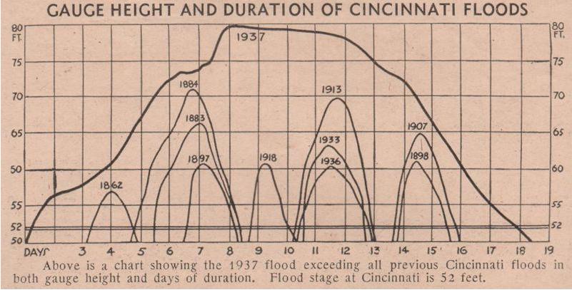 flood height