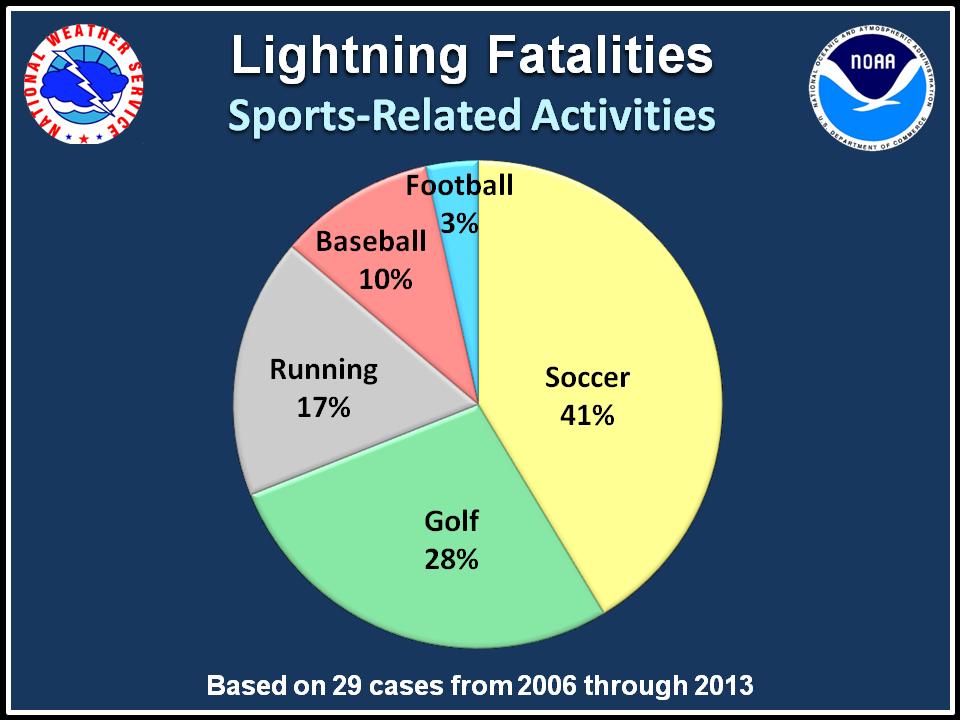 Lightning Safety Awareness Week, Great Outdoors Lightning Meme