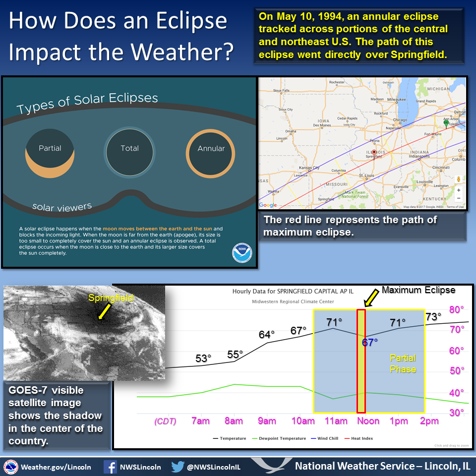 How does an eclipse impact the weather?