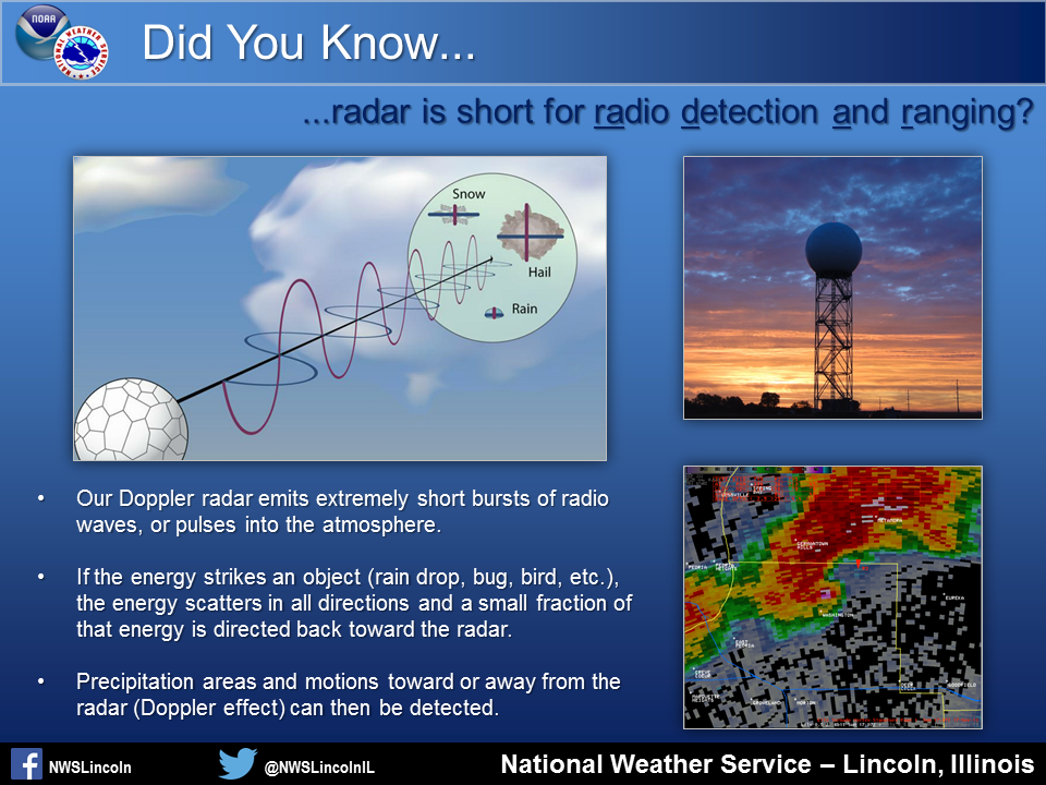 Short Educational Slides And Videos - National weather service lincoln illinois