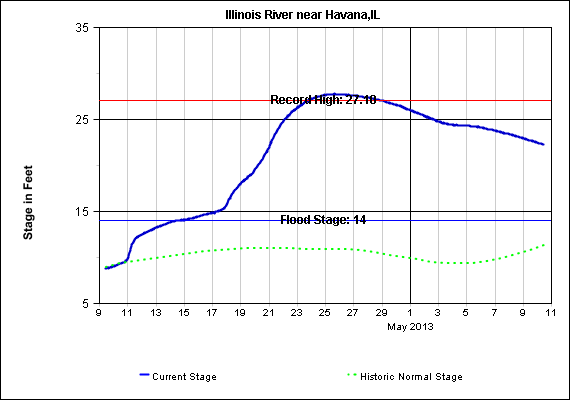 Hydrograph of Illinois River at Havana