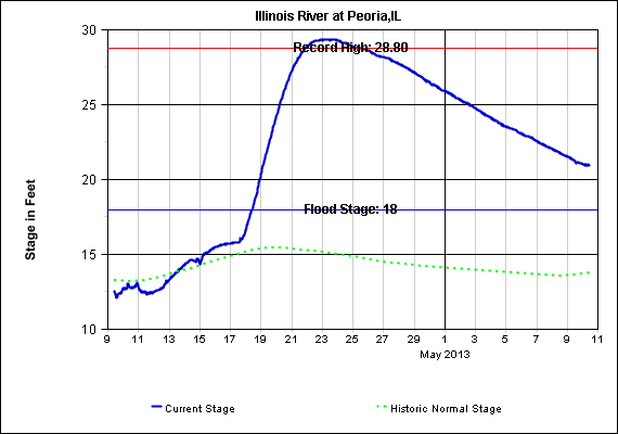 Hydrograph of Illinois River at Peoria