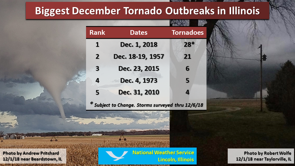 12118 Event Sets Record For Largest December Tornado Outbreak In