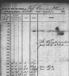 Observation form from Ft. Edwards in Sep. 1823
