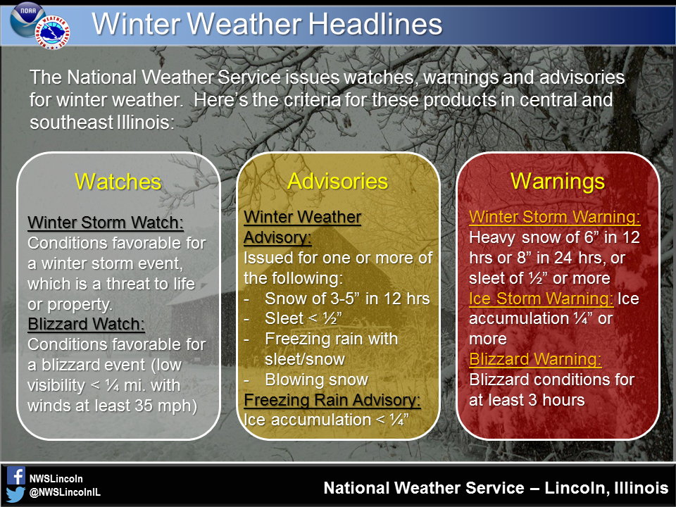 What Is The Difference Between A Winter Storm Watch Warning And - National weather service lincoln illinois