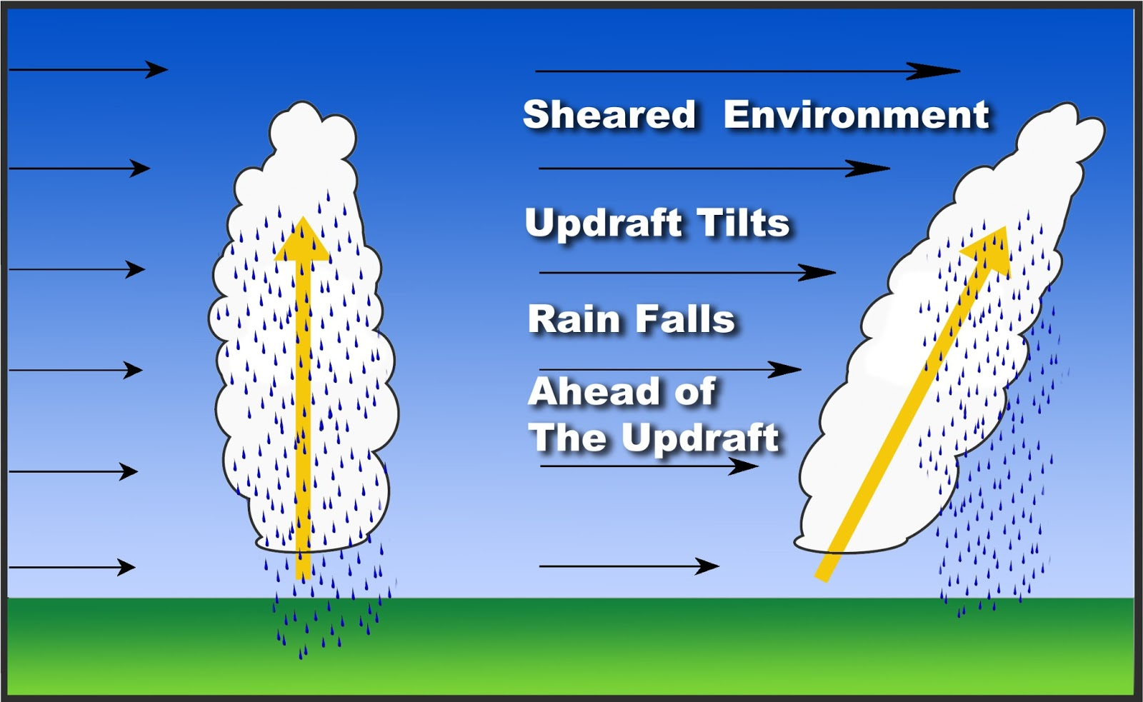 Wind Shear Hurricane Wind Shear Can Also Enhance