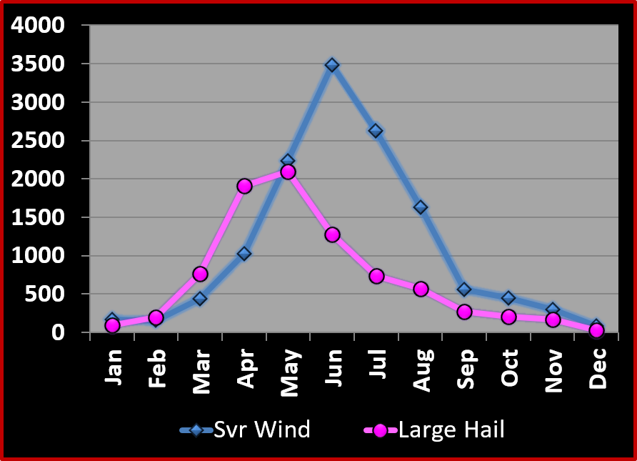 Severe thunderstorm winds and hail by month in central and southeast Illinois