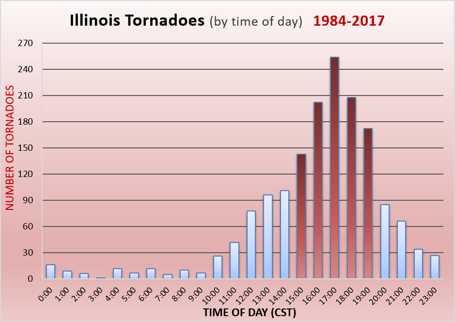 Central Illinois tornadoes vs. time of day
