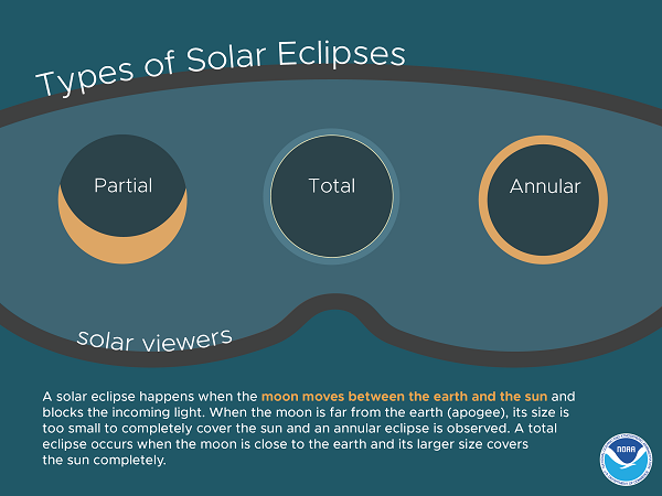 A Look Back At The 1994 Annular Eclipse