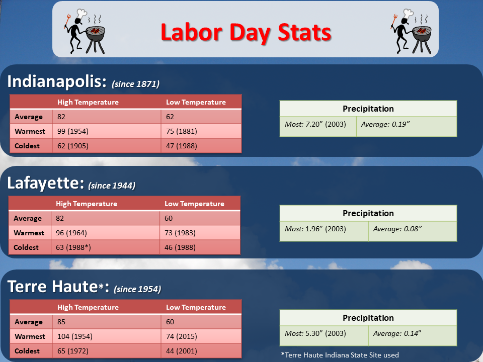 Historical Labor Day Weather For Central Indiana