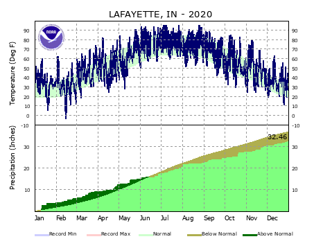 Year to Date Plot