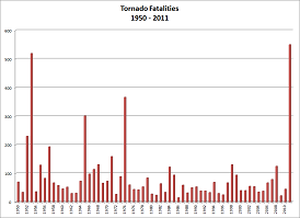 Indiana Tornado Fatalities by Year 1950-2011