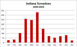 Tornadoes by Month, 1950-2015, click to enlarge