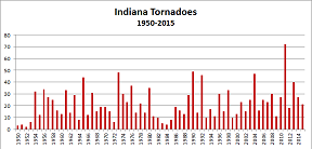 Indiana Tornadoes by year, 1950-2015. Click to enlarge.