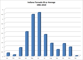 Indiana Tornadoes by Month, 1980-2010