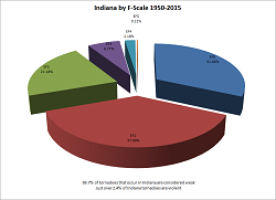 Indiana Tornadoes by (E)F Scale, 1950-2015