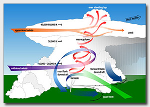 straight line winds vs tornado what 39 s the difference  : tornado diagram - findchart.co