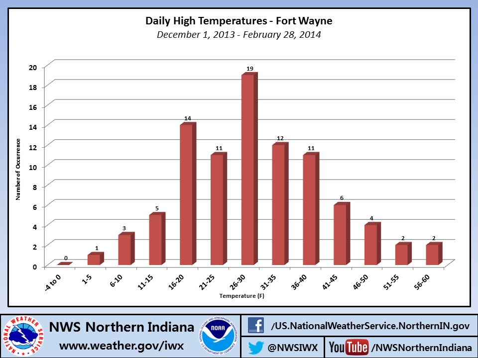 A Look Back At The Winter Season - Chicago weather averages