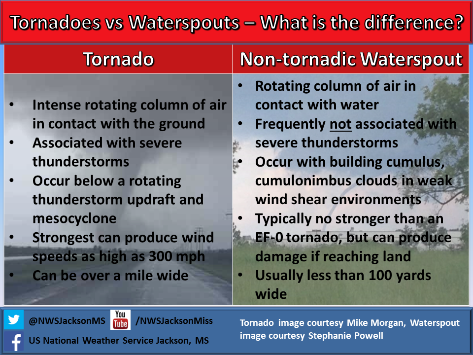 Tornado v Waterspout