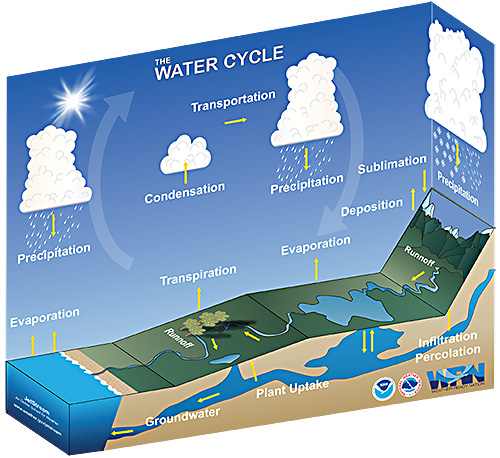 Nws Jetstream Learning Lesson  Water Cycle Paper Craft