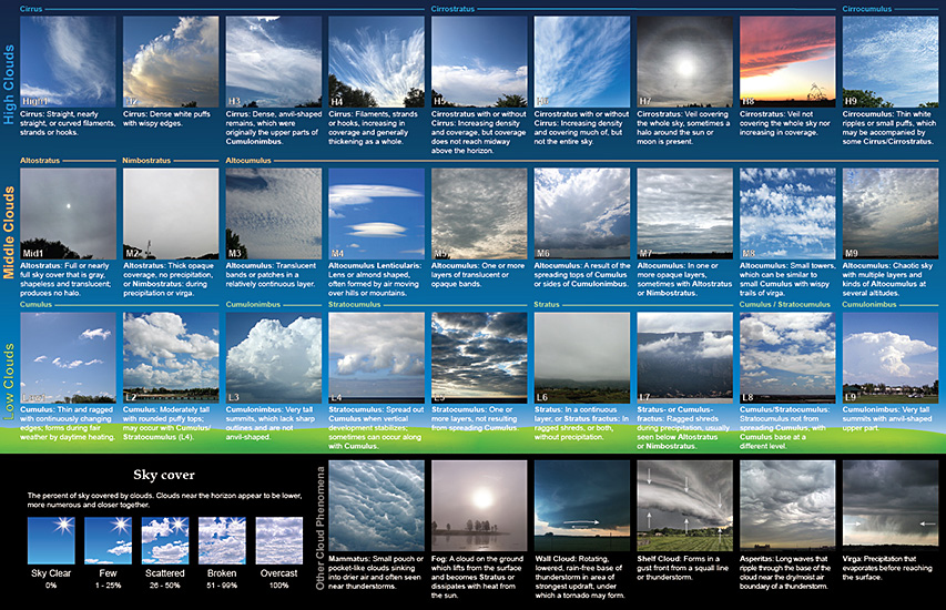 27 clouds and cloud combinations that comprise the NWS Cloud Chart