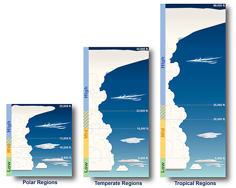 NWS JetStream - The Four Core Types of Clouds
