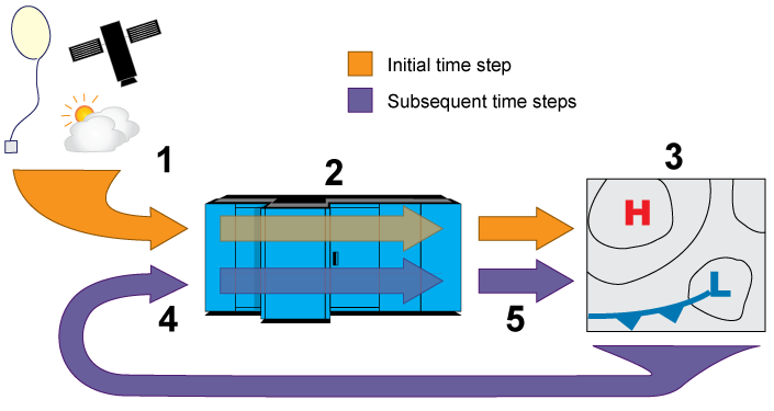 Process for running a computer model