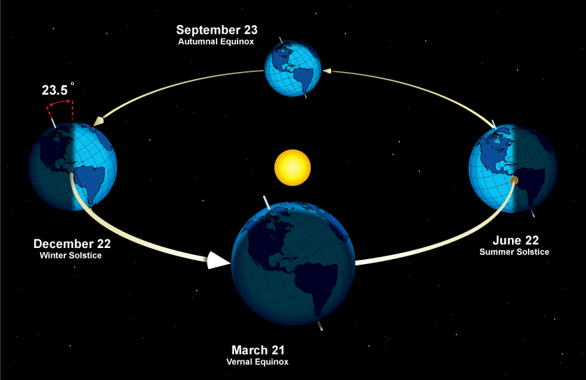 The tilt of the Earth as it relates to equinoxes and solstices