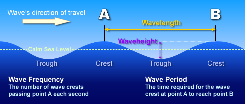 Nws Jetstream Max Anatomy Of A Wave