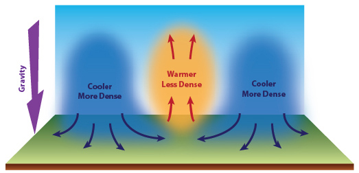 Image result for why is warm air less dense