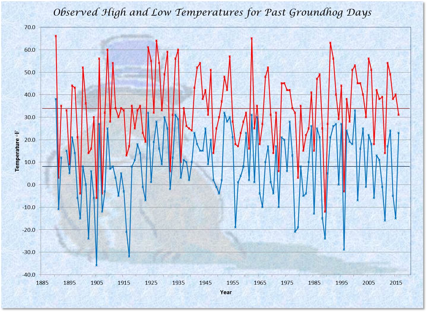 Temperatures   High U0026 Low With Averages