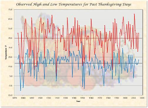 Temperatures - High & Low with Averages