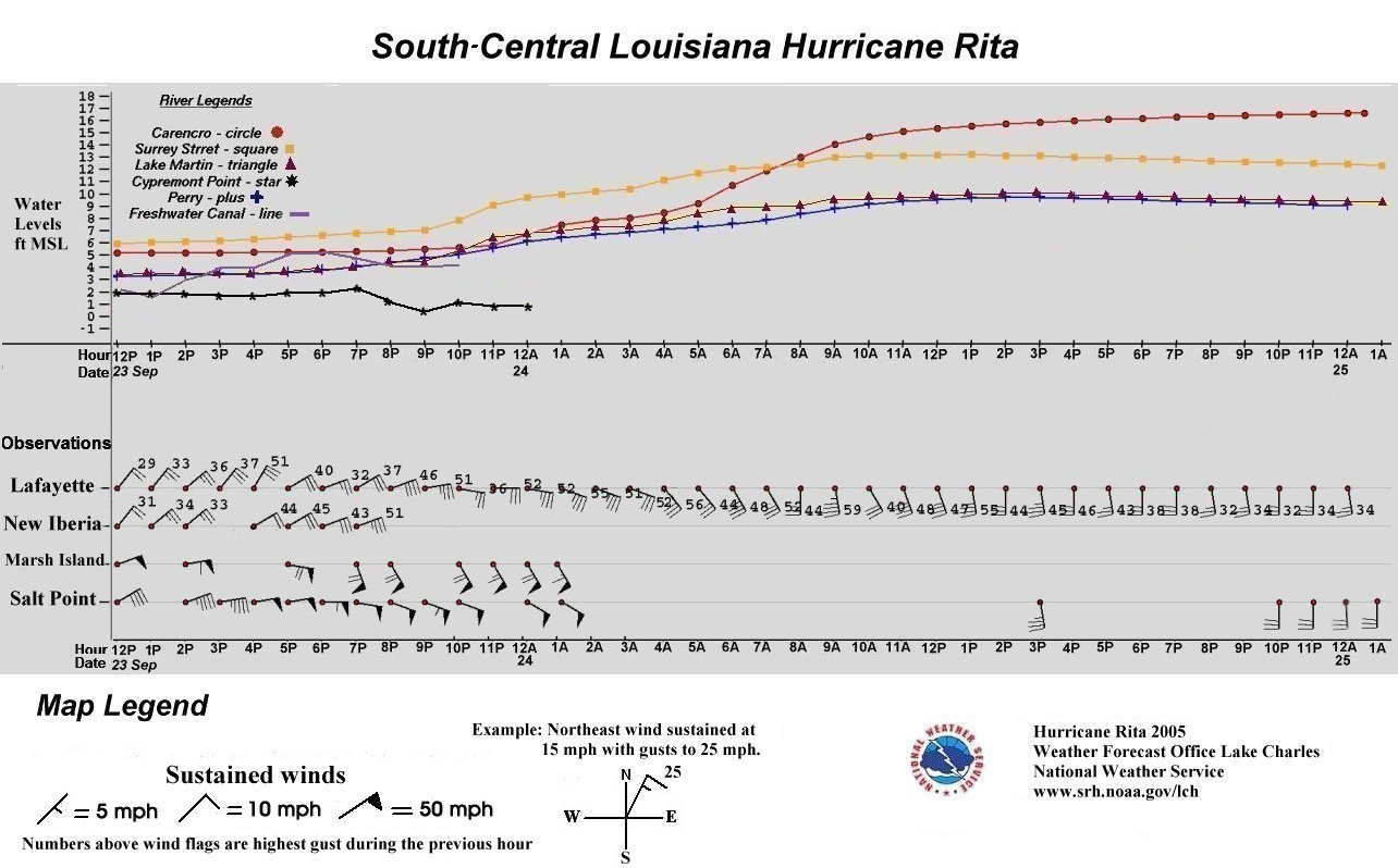 S-C Louisiana Tide & Wind data graphic for Rita