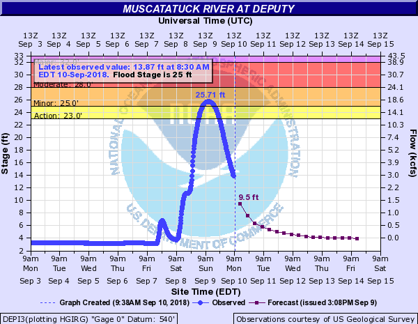Hydrograph for Deputy, Indiana on the Muscatatuck River