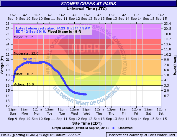 Hydrograph for Paris, Kentucky on Stoner Creek