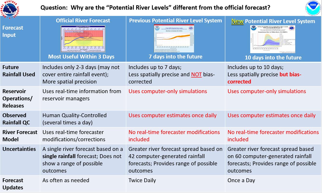 River Forecast vs Potential