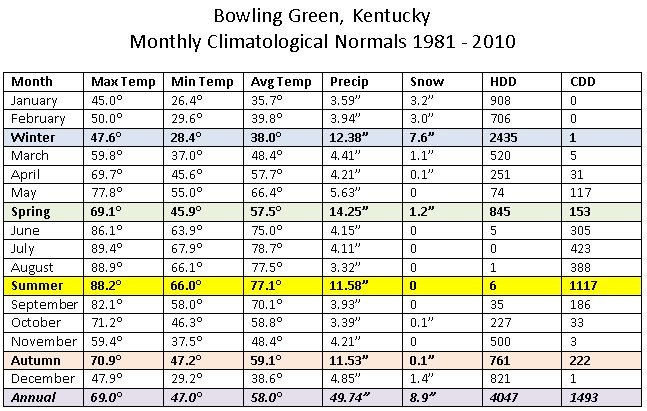 1981-2010 Bowling Green normals