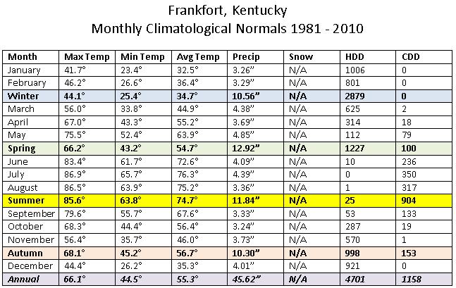 1981-2010 Frankfort  normals