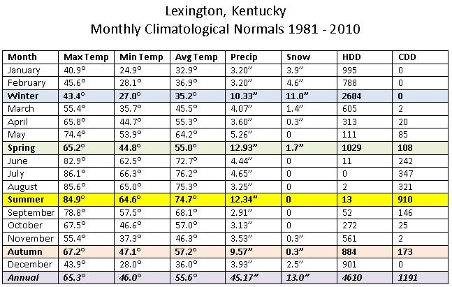 1981-2010 Lexington normals