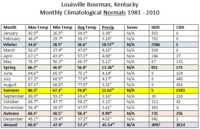 Louisville Bowman Normals
