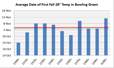 Average date of first fall hard freeze in Bowling Green, decadal