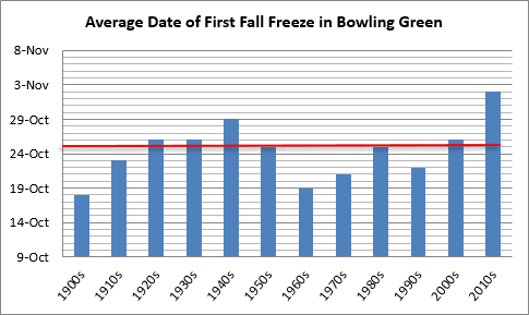 Average date of first fall freeze in Bowling Green, decadal