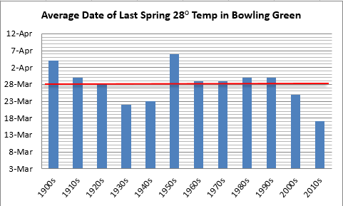 Average date of last 28 degree temperature in Bowling Green, decadal