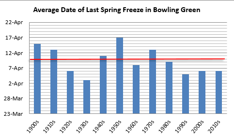 Average date of last spring freeze in Bowling Green, decadal