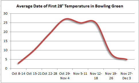 Average date of first 28 degree temperature in Bowling Green