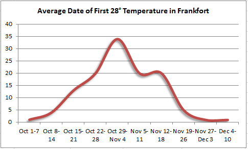 Average date of first 28 degree temperature in Frankfort
