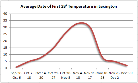 Average date of first 28 degree temperature in Lexington