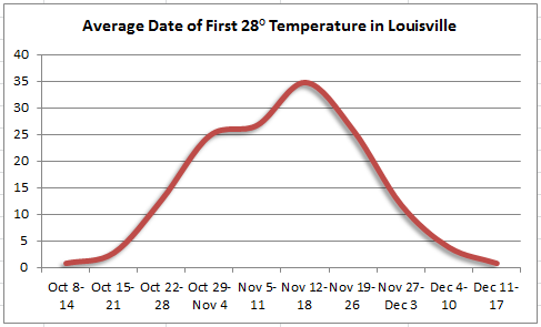 Average date of first 28 degree temperature in Louisville